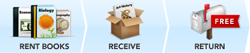 Rental Steps