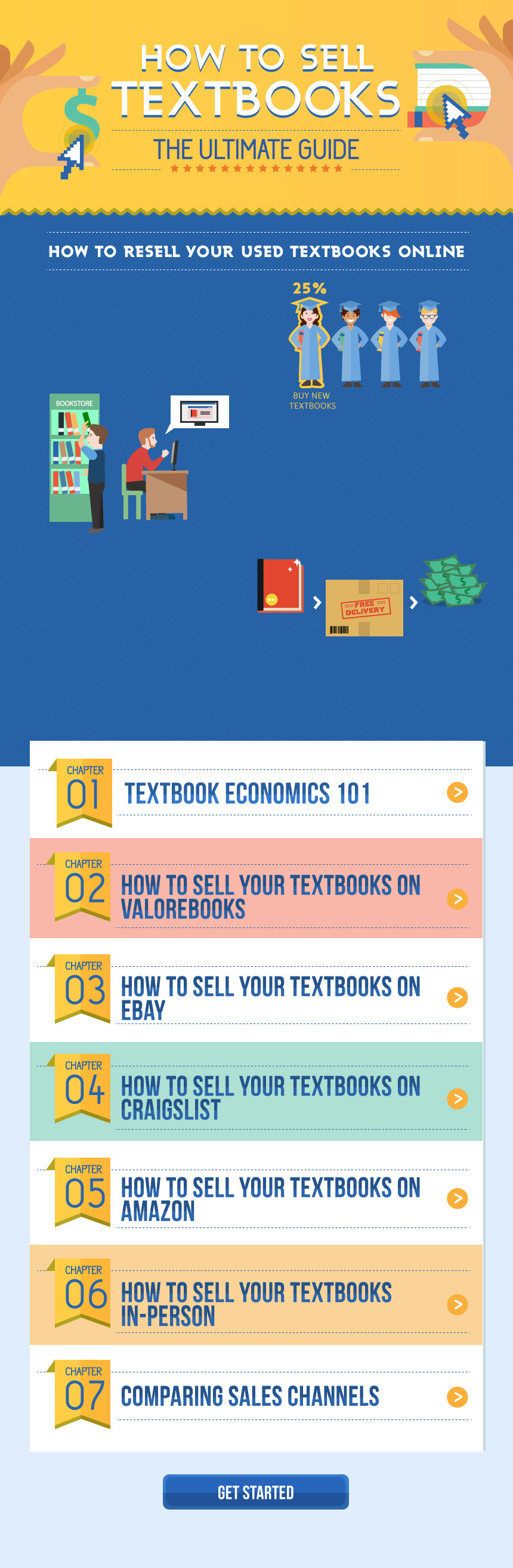 how to sell your textbooks online
