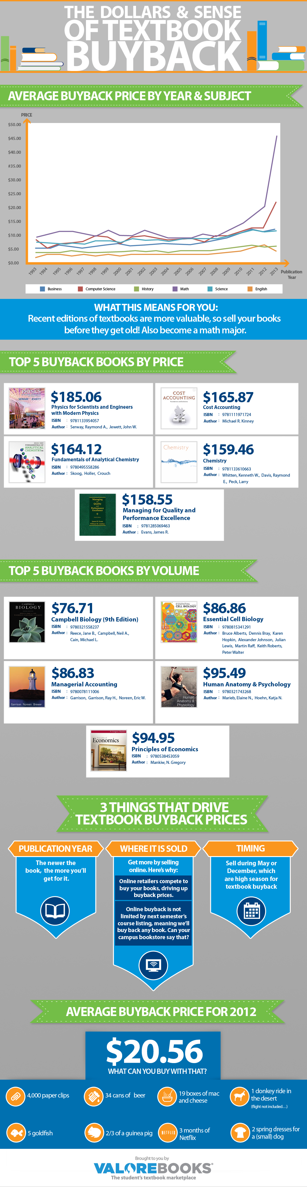 The Dollars and Sense of Textbook Buyback